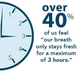 Breath only stays fresh 3 hours